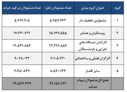 جدول 1  آمار تعداد مشمولان سهام عدالت